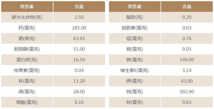 海参营养价值表